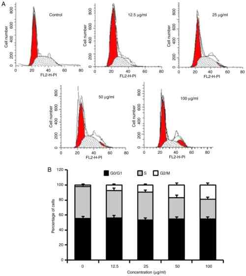 small resolution of figure 3 homoisoflavanone 1 induces cell cycle arrest in the g2 m phase in a549 cells a flow cytometry was performed to investigate b the percentage
