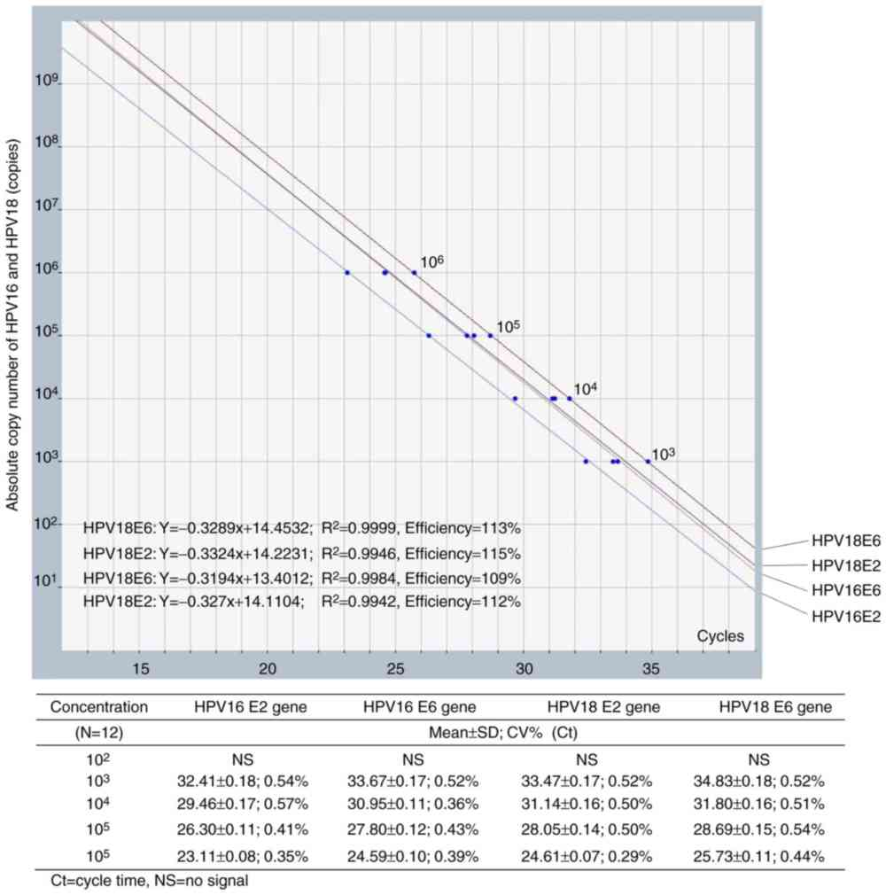 medium resolution of figure 1 standard curves of multiplex quantitative polymerase chain reaction for e2 and e6 genes of hpv16 and hpv18 the analytical range was revealed to