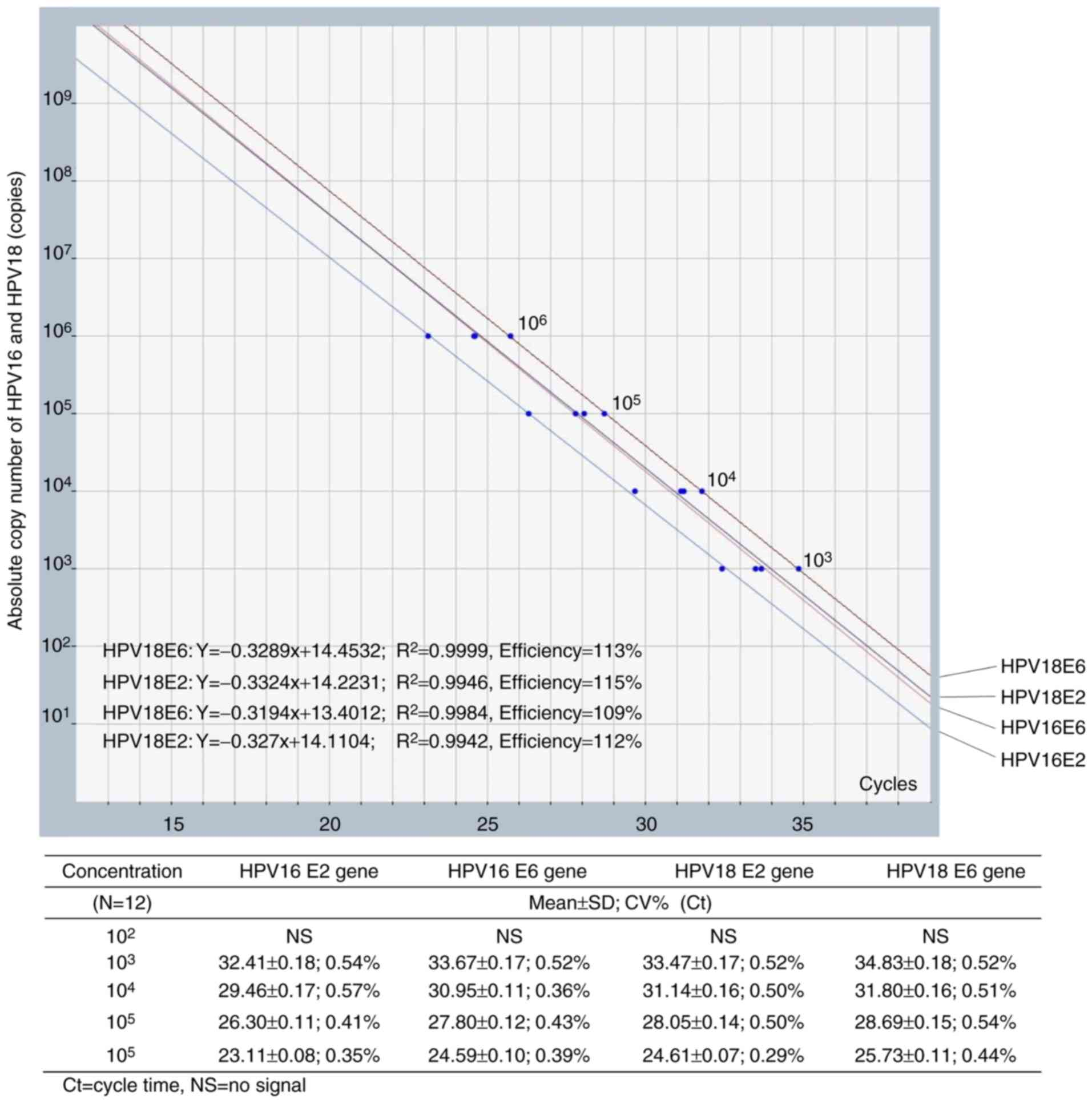 hight resolution of figure 1 standard curves of multiplex quantitative polymerase chain reaction for e2 and e6 genes of hpv16 and hpv18 the analytical range was revealed to