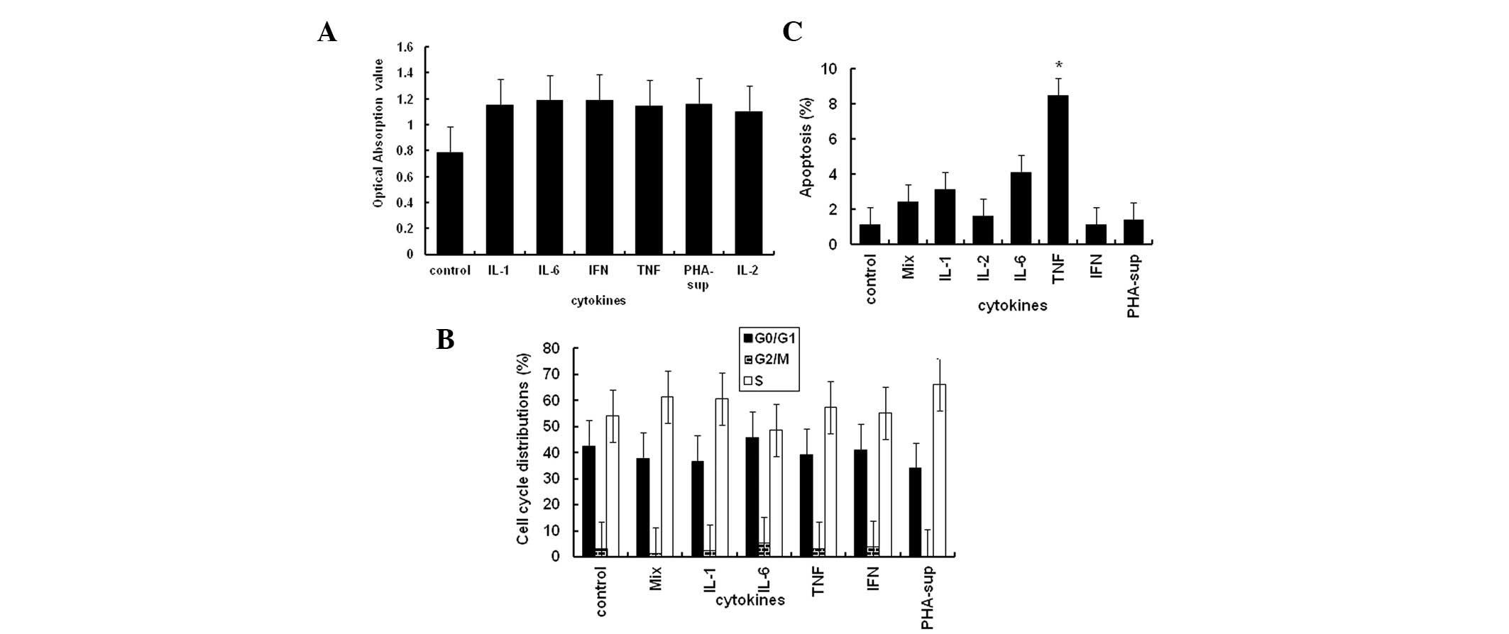 Inflammation promotes oral squamous carcinoma immune