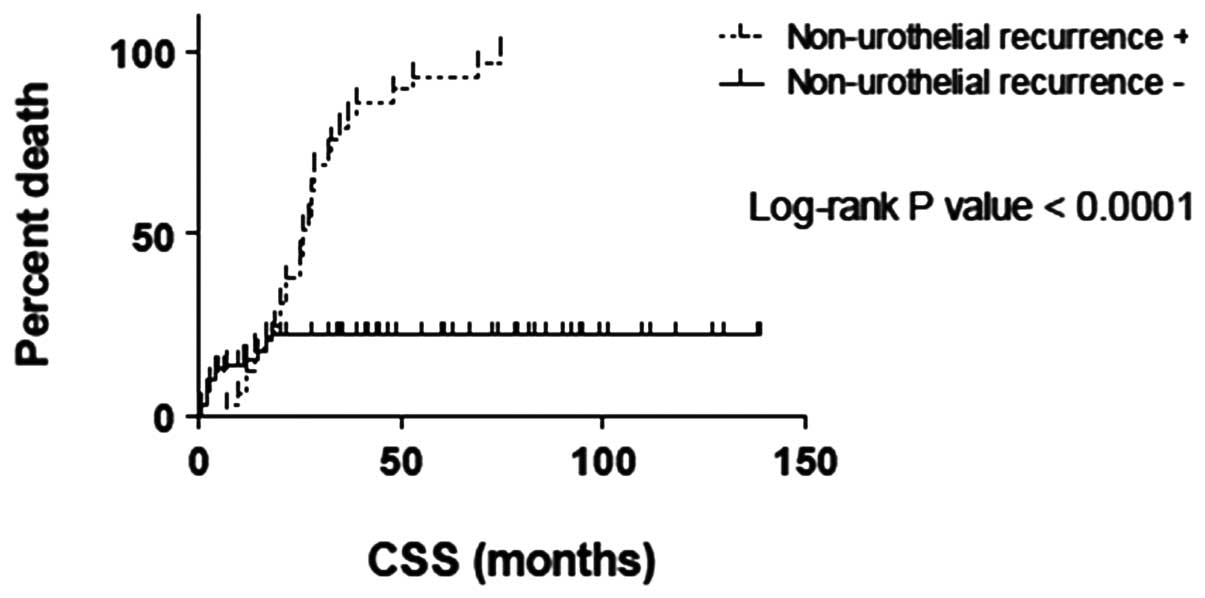 Post‑operative urothelial recurrence in patients with