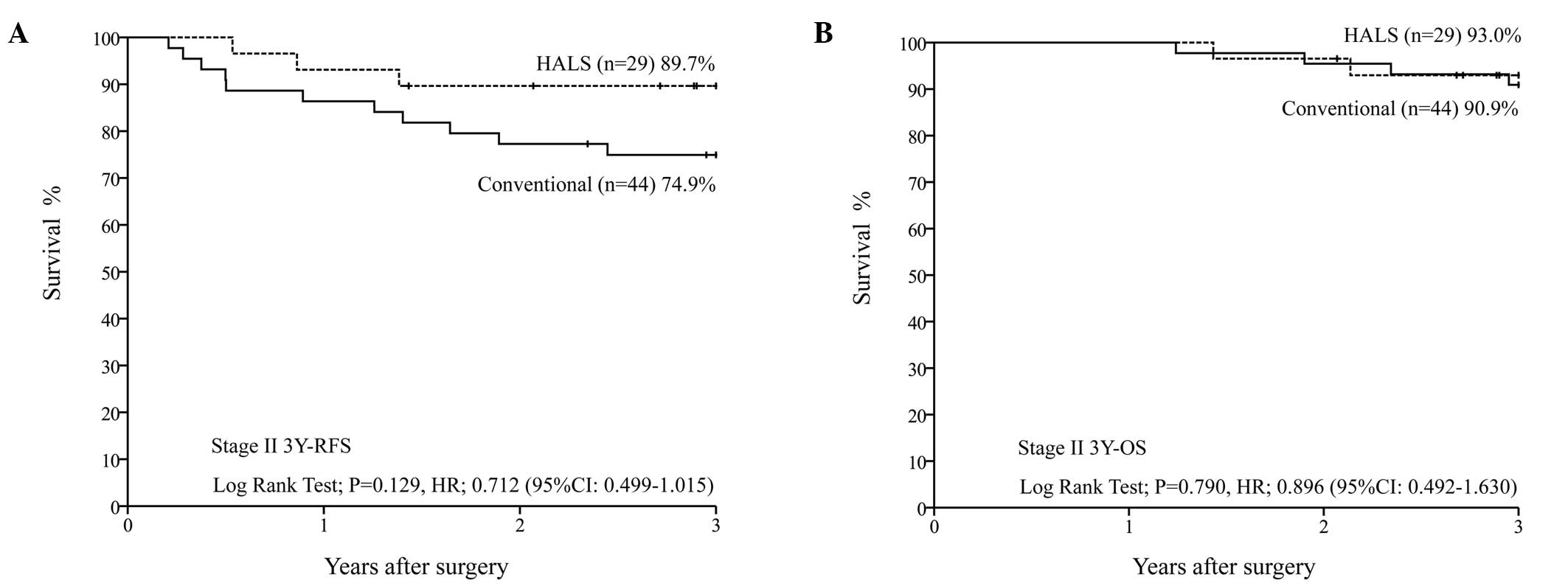 Comparison of hand‑assisted laparoscopic surgery and