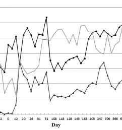 figure 1 cell count changes in the peripheral blood following engraftment hb hemoglobin wbc white blood cell  [ 2008 x 1135 Pixel ]