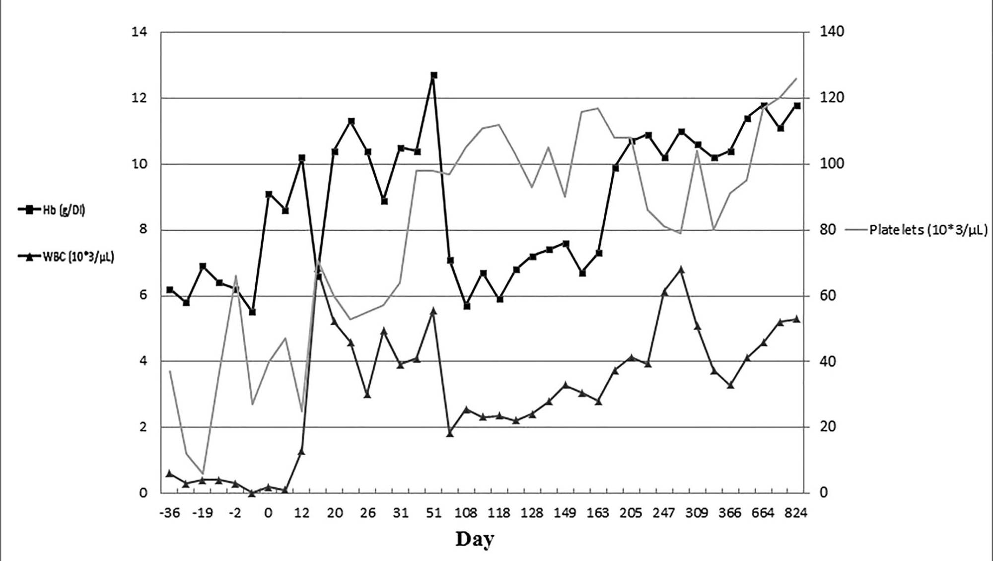 hight resolution of figure 1 cell count changes in the peripheral blood following engraftment hb hemoglobin wbc white blood cell