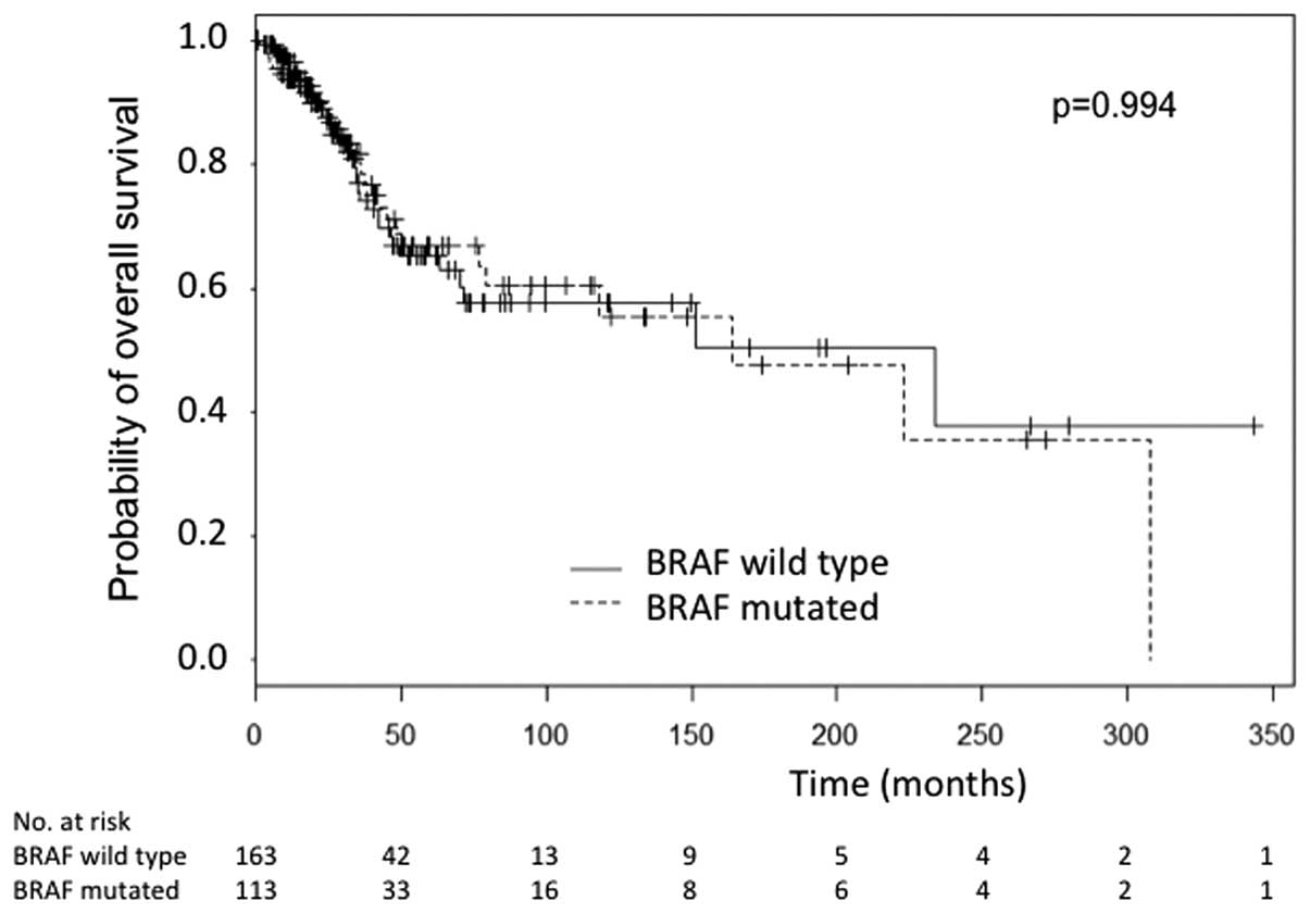hight resolution of figure 2 overall survival of the 278 patients according to their braf status for 2 patients the date of primary melanoma was unknown explaining 2