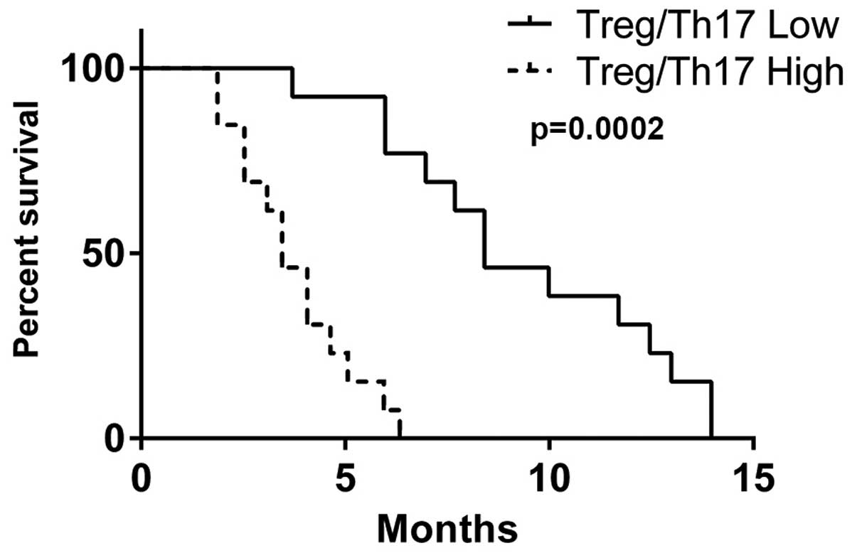 Treg/Th17 imbalance in malignant pleural effusion