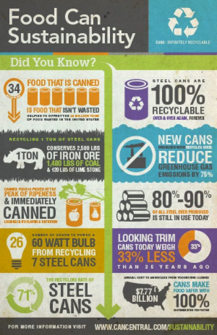 Food Can Sustainability Info graph from Cans Get You Cooking