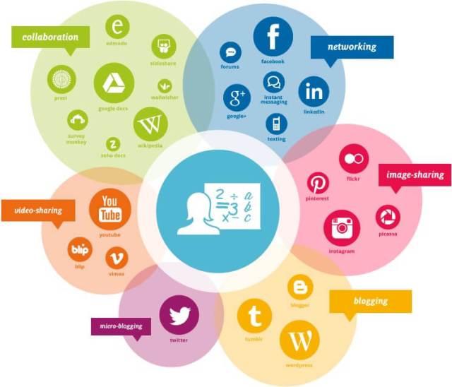 What is social media - Sosyal Medya İstihbaratı ve Siber Güvenlik