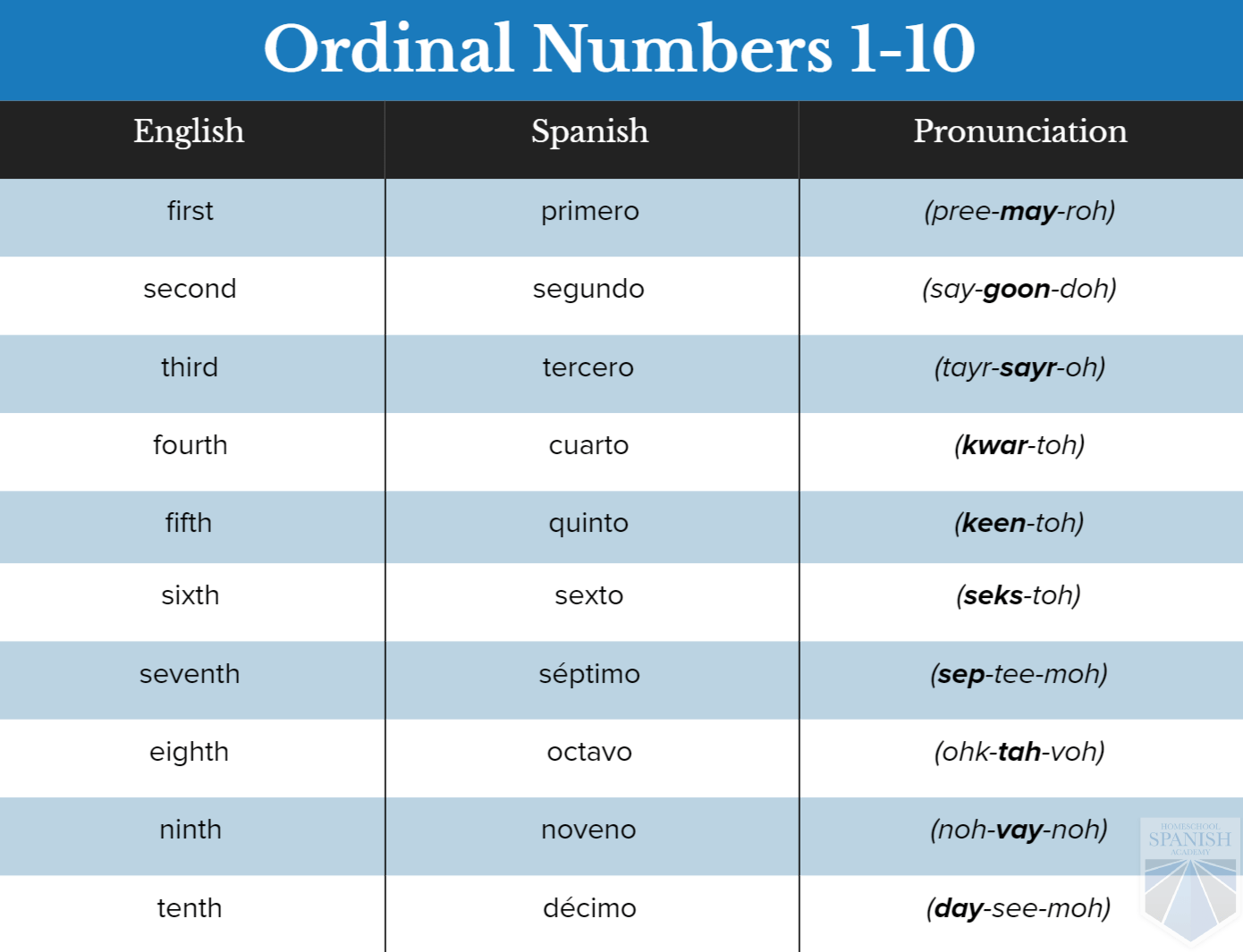 Ordinal Numbers In Spanish