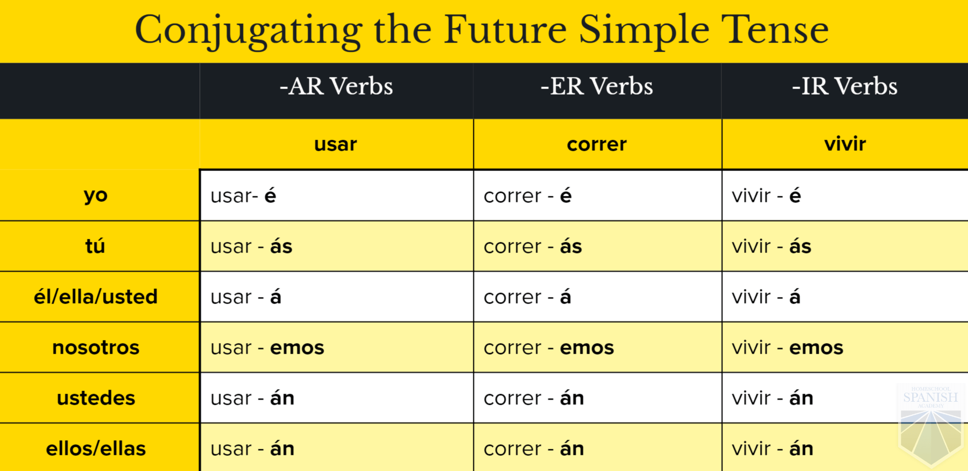 Worksheet Spanish Verbs Ending Ar