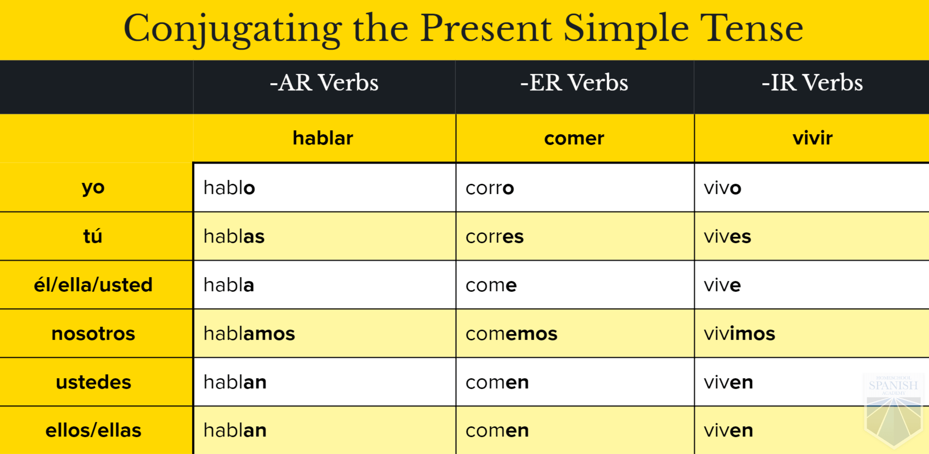 The Future Tense In Spanish Using The Present Say What