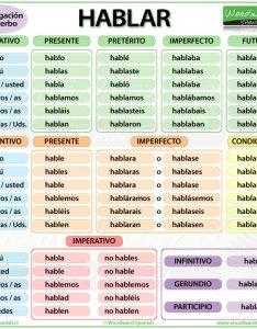 Conjugation of the spanish verb hablar also meaning and examples rh