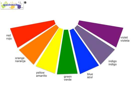 Representation of Spanish and English colors