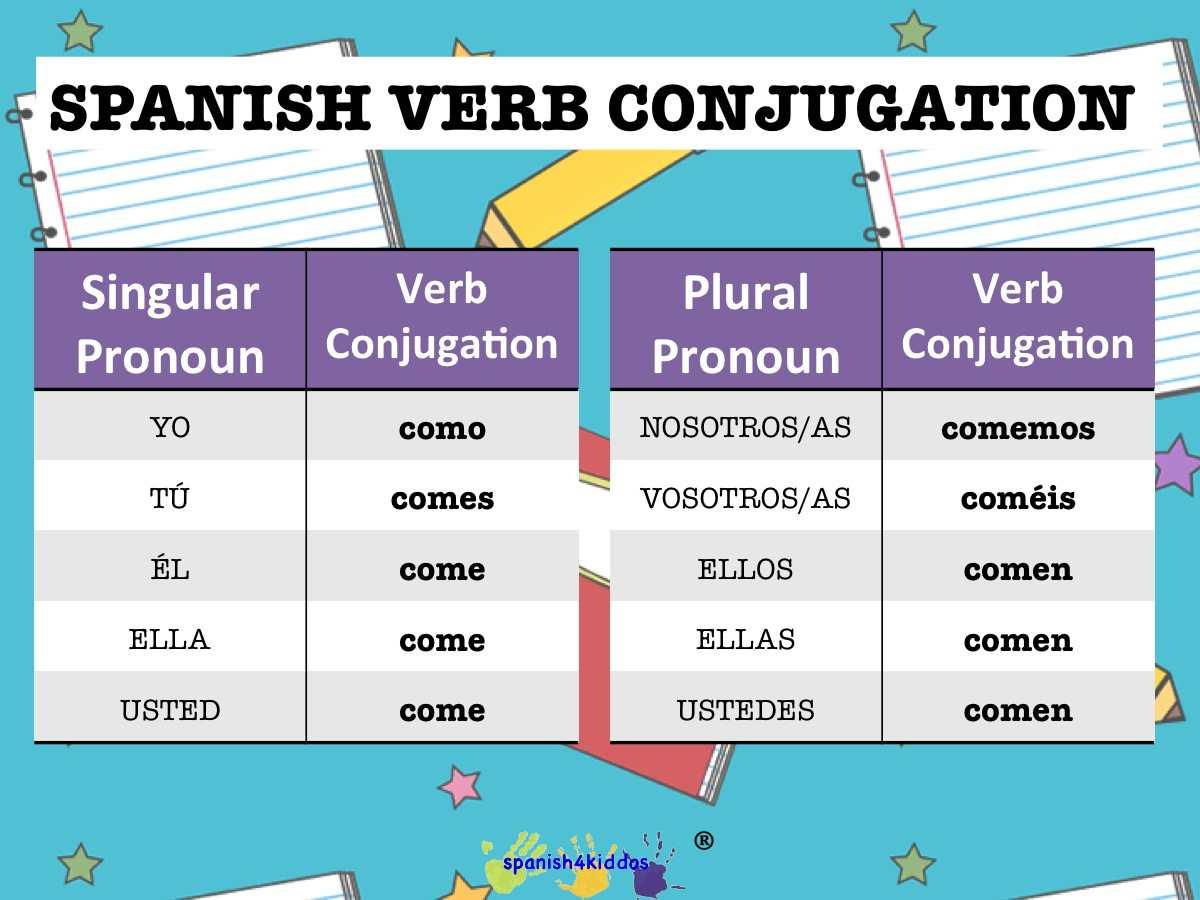 Spanish Ar Verbs Worksheet