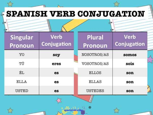 conjugate spanish regular verbs