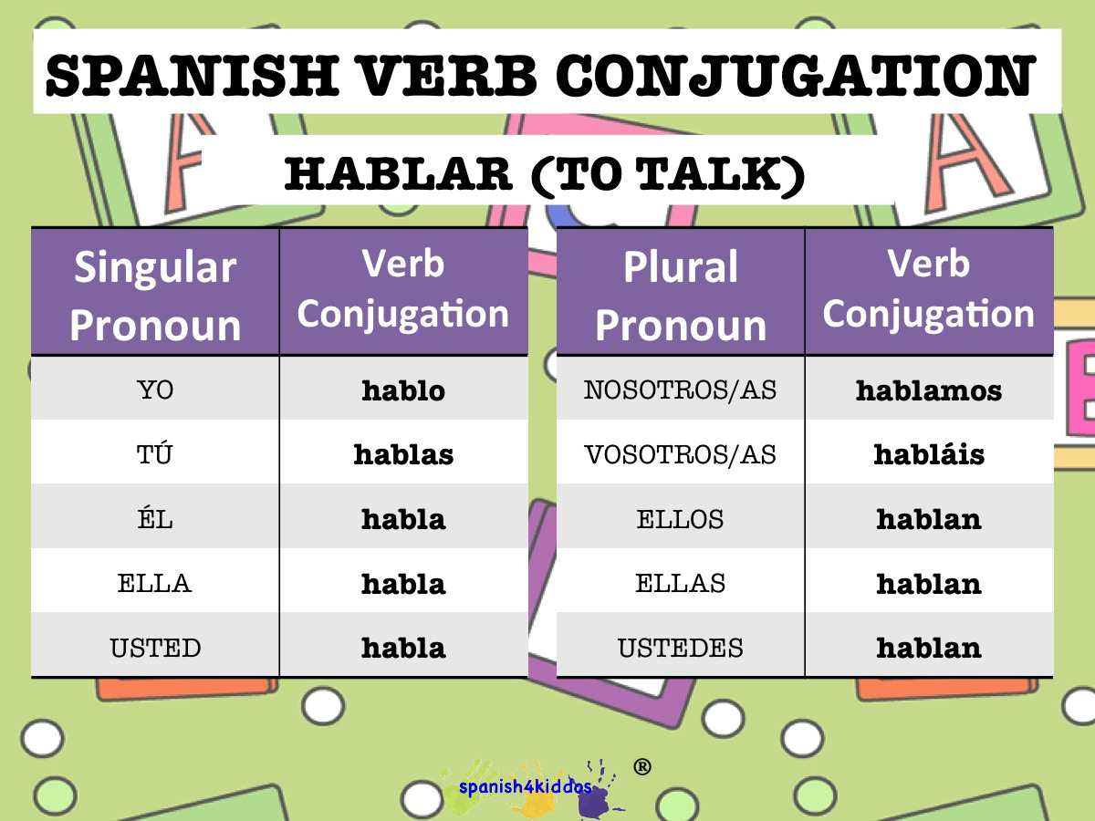 Verb Hablar Conjugation