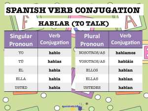 conjugating spanish verbs ending in ar