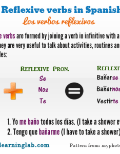 Conjugating spanish reflexive verbs chart and examples also using spanishlearninglab rh
