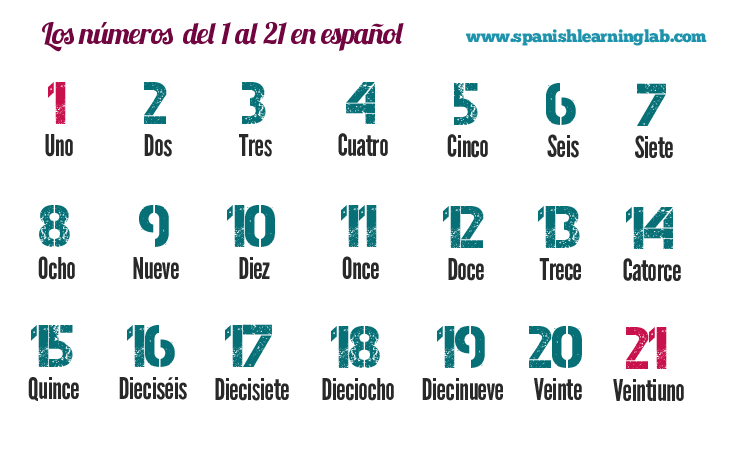 counting spanish numbers 1