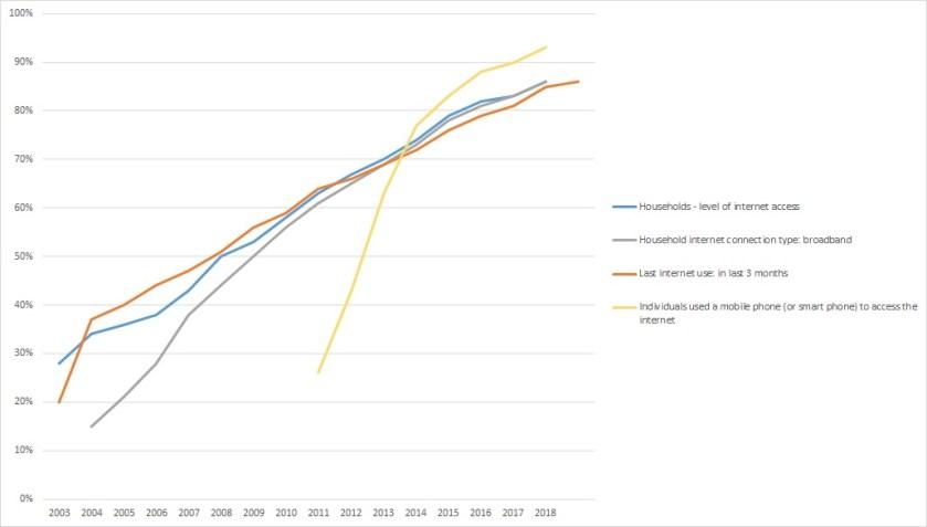Datos Eurostat acceso a Internet España (2003-2018)