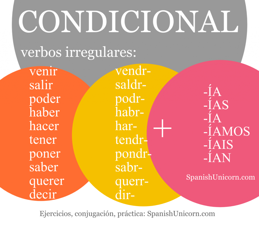 Condicional Simple Ejercicios