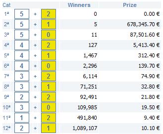 11h September 2009 euro millions lottery b