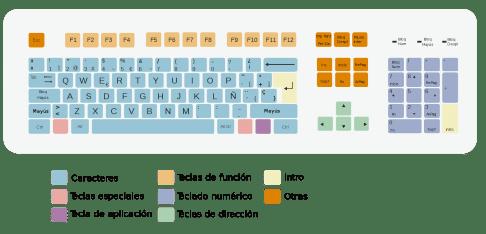 Toetsenbord verschillen Nederland/België en Spanje