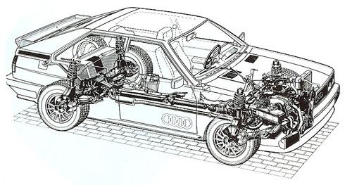 Audi_quattro_System