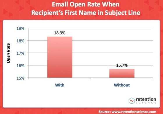 analyse taux ouvertures email hyper-personnalisé