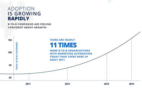 Solutions de Marketing Automation
