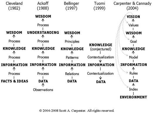 Figure 2: Scott Carpenter sur les hiérarchies de la connaissance *Scott A Carpenter est V.P. / Chief Science & Technology Officer at NuFORENSICS, Inc. il a publié ce papier dans le cadre de son travail de doctorant