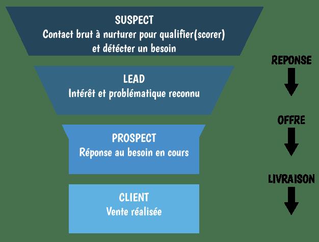 Qu'est-ce qu'un bon lead en BtoB et comment le reconnaître ?