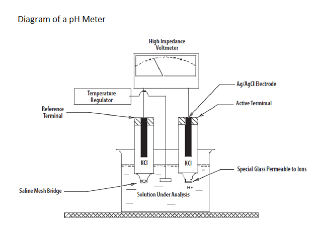 Ph Meter Design And Working