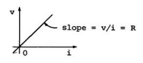 basic electric circuits slope