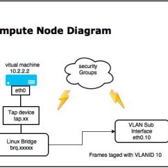 Network Interface Device Diagram 7 Rv Blade Wiring Openstack Vlan Networking Overview | Spark My Cloud Blog