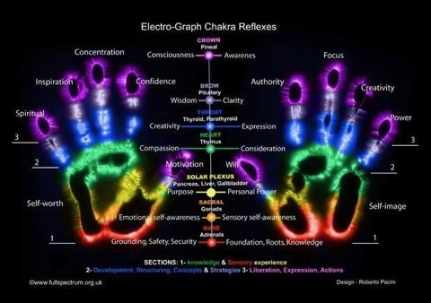Remove Any Blocks And Open All Your Chakras