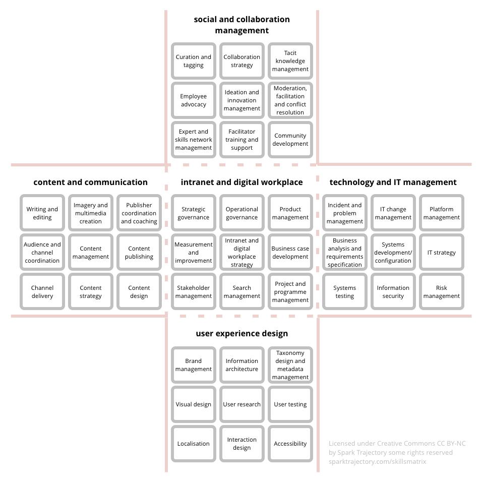 Intranet and digital workplace skills matrix — Spark