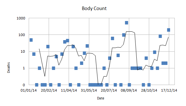 A graph showing the body count of Sneak films over a year, with a 4 week moving average
