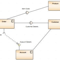 Relationship Code Diagram Ez Go Electric Golf Cart Troubleshooting Component Enterprise Architect User Guide