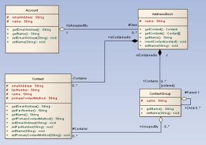 Class Diagram  UML 2 Tutorial | Sparx Systems