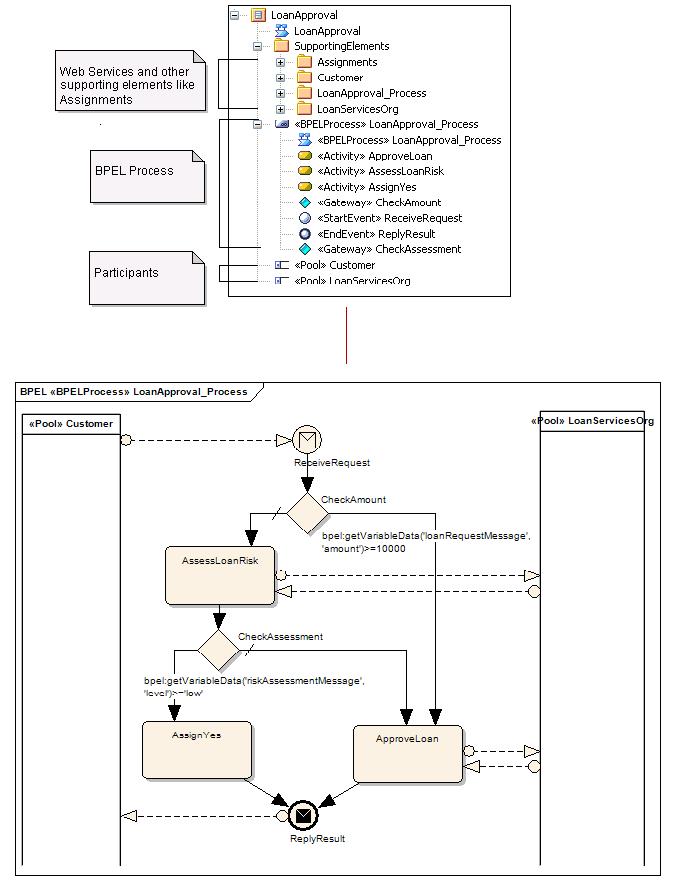 Create BPEL 1.1 Model Structure [Enterprise Architect User