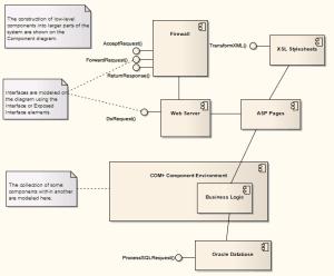 Component Model Template [Enterprise Architect User Guide]