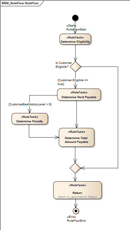 how to create process flow diagram gfs wiring a rule activity [enterprise architect user guide]