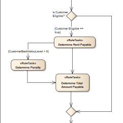Activity On Arrow Diagram Example Multiple Light Wiring Create A Rule Flow [enterprise Architect User Guide]