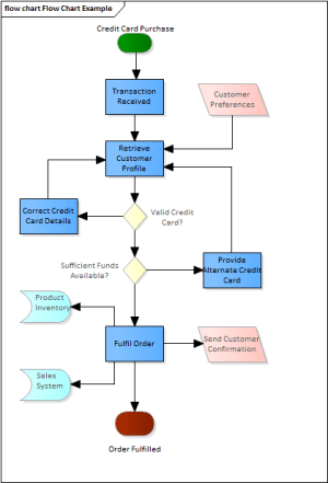 Flow Chart Diagram | Enterprise Architect User Guide