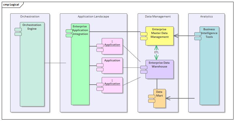 application integration architecture diagram 2002 mitsubishi lancer es radio wiring enterprise architect user guide learn more