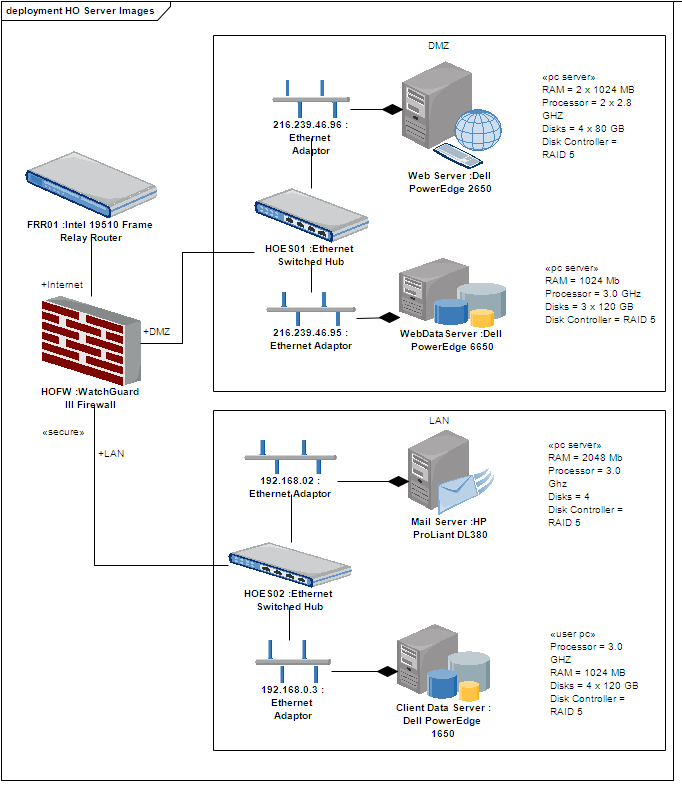 sparx enterprise architect diagram 3000gt ecu wiring deployment [ea user guide]