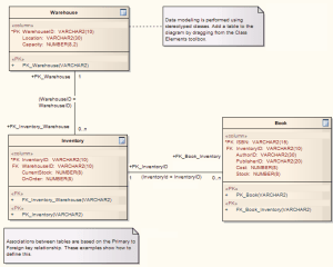 A Data Model Diagram [Enterprise Architect User Guide]