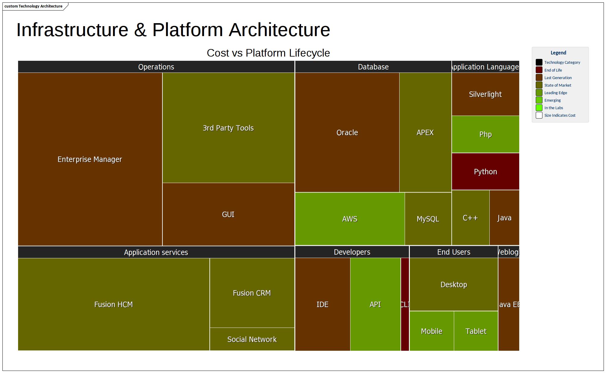 Heat Map Diagram  1  Enterprise Architect Diagrams Gallery
