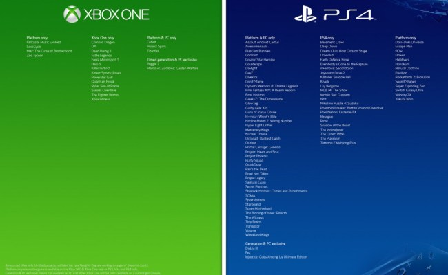 Xbox One Vs Ps4 Exclusives Spawnfirst